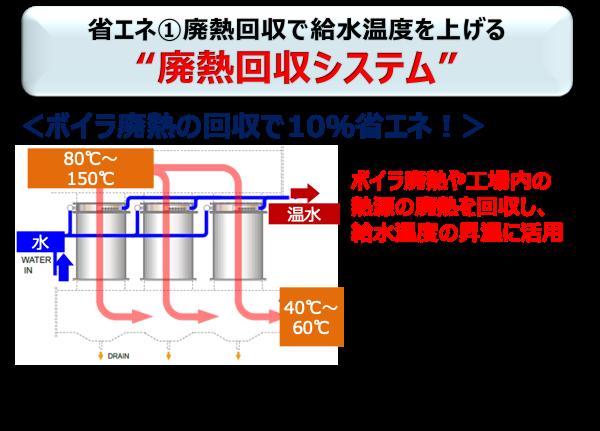 """廃熱回収で給水温度を上げる """"廃熱回収システム"""""""